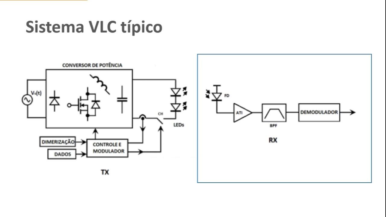 Sistema de Comunicação por Luz Visível padrão.