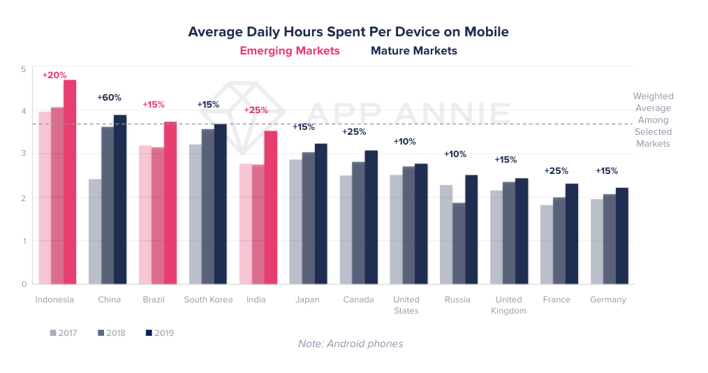 Mobile Engagement Deepened