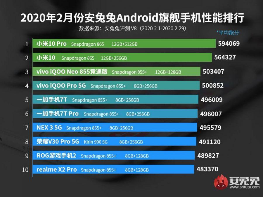 Xiaomi Mi 10 Pro lidera ranking de celular mais rápidos em fevereiro